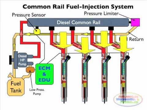 Vilkikų ir sunkvežimių degalų padavimo sistemos – Common Rail